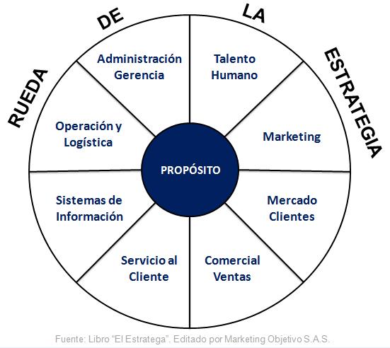 La rueda de la estrategia Estrategia segun Harvard Business School