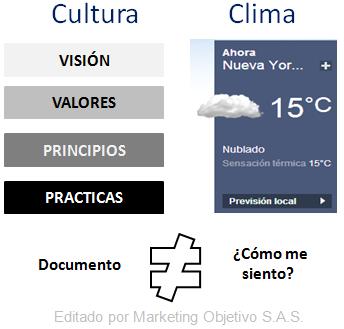 Diferencia entre cultura y clima organizacional